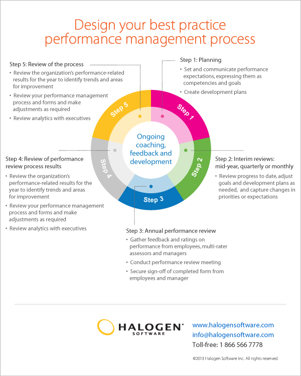 literature review on training and development on employee performance The effect of human resources planning and training  literature review  effect of training and development on organizational performance.
